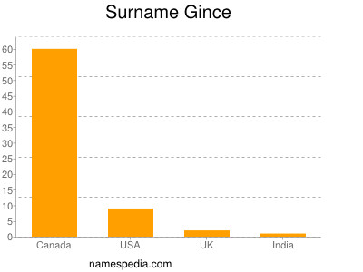 Surname Gince