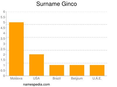 Surname Ginco