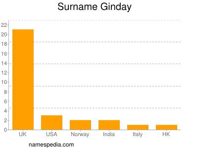 Surname Ginday