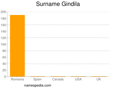 Surname Gindila