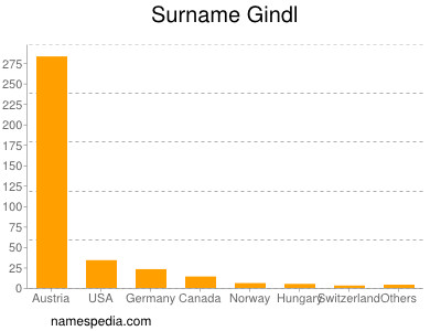 Surname Gindl