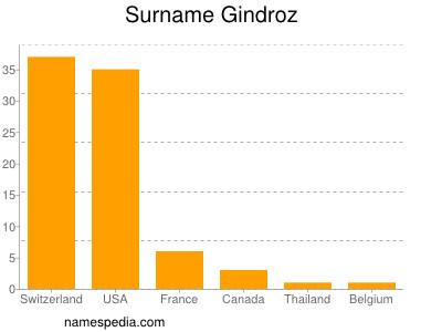 Surname Gindroz