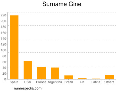 Surname Gine