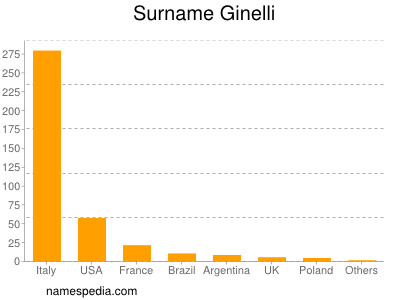 Surname Ginelli