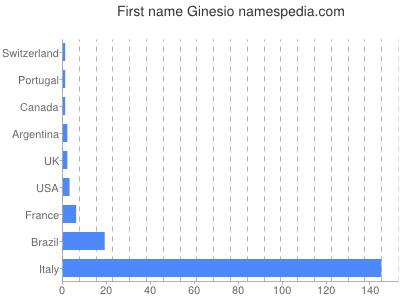 Given name Ginesio
