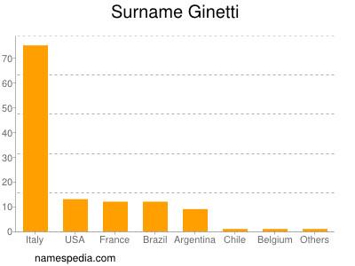 Surname Ginetti