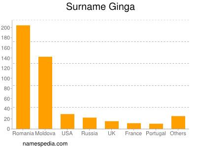 Surname Ginga