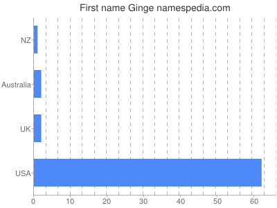 Given name Ginge