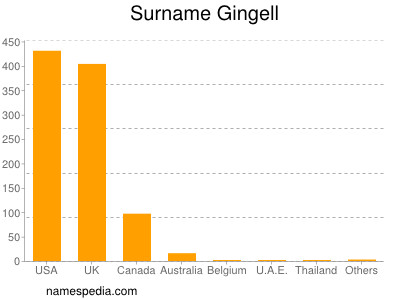 Surname Gingell