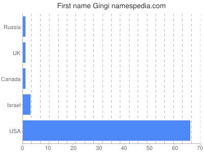 Given name Gingi