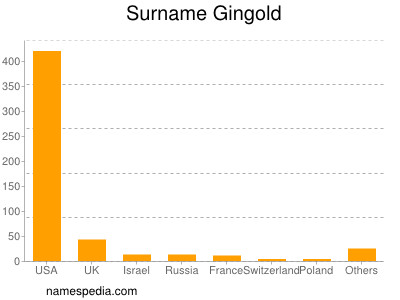 Surname Gingold