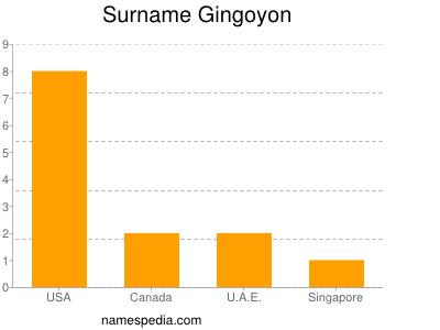 Surname Gingoyon
