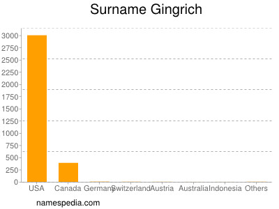 Surname Gingrich