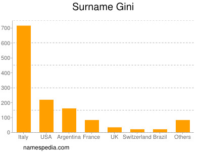 Surname Gini