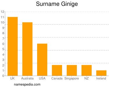 Surname Ginige