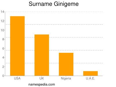 Surname Ginigeme