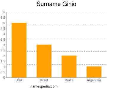 Surname Ginio