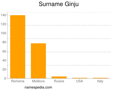 Surname Ginju