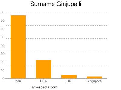 Surname Ginjupalli