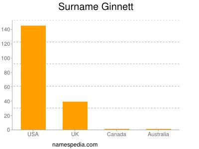 Surname Ginnett