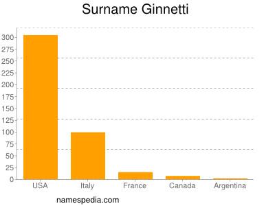 Surname Ginnetti