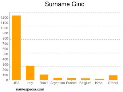 Surname Gino