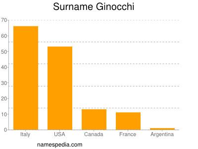 Surname Ginocchi