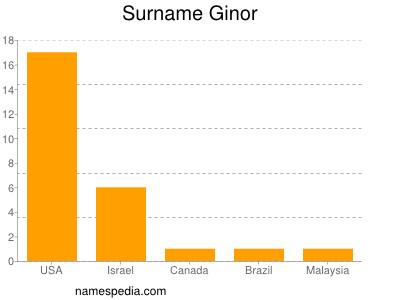 Surname Ginor