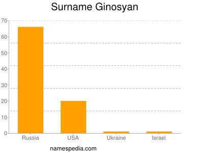 Surname Ginosyan