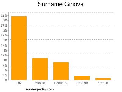Surname Ginova
