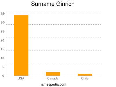 Surname Ginrich