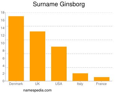 Surname Ginsborg