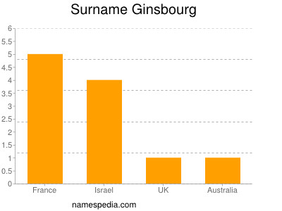 Surname Ginsbourg