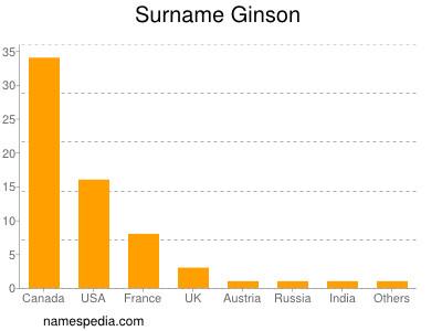 Surname Ginson