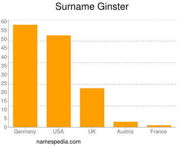 Surname Ginster