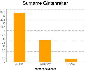 Surname Gintenreiter