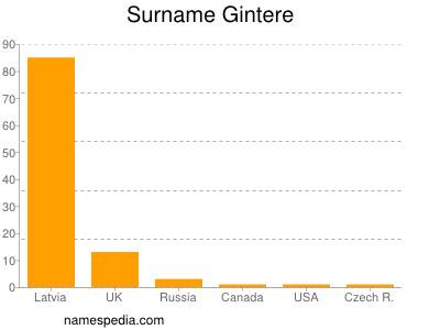 Surname Gintere