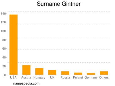 Surname Gintner