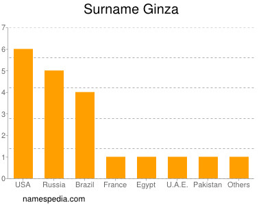 Surname Ginza