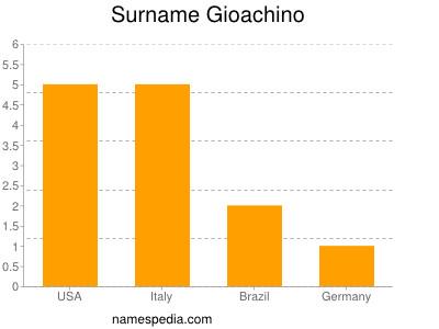 Surname Gioachino