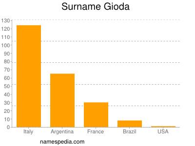 Surname Gioda