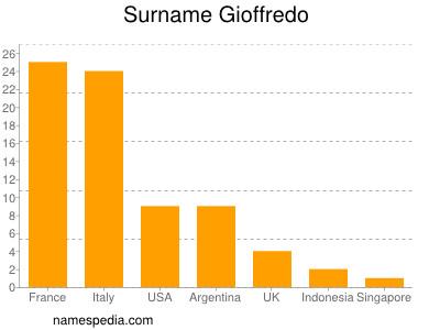 Surname Gioffredo
