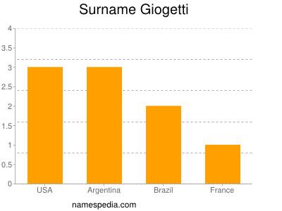 Surname Giogetti