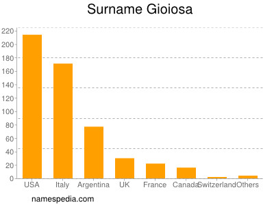 Surname Gioiosa