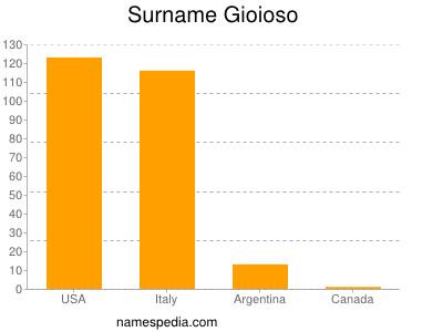 Surname Gioioso