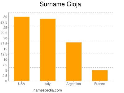 Surname Gioja