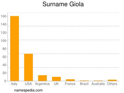 Surname Giola