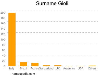 Surname Gioli