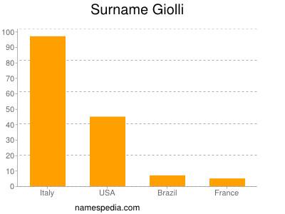 Surname Giolli