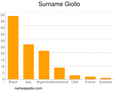 Surname Giollo